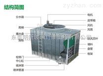 香港明新冷却塔MXC系列(东莞明新玻璃纤维工程有限公司)CTI认证