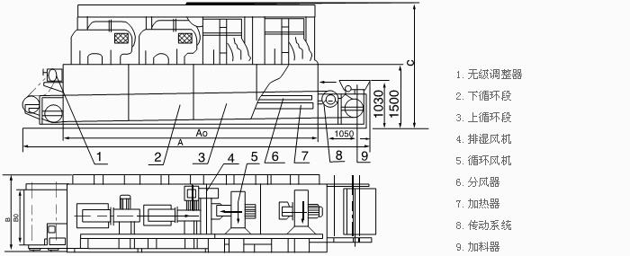 概述:将所要处理的物料通过适当的辅料机构,如星型布料器、摆动带、粉碎机或造粒机、分布在输送带上,输送带通过一个或几个加热单元组成的通道,每个加热单元均配有空气加热和循环系统,每一个通道有一个或几个排湿系统,在输送带通过时,热空气从上往下或从下往上通过输送带上的物料,从而使物料能均匀干燥。 应用:带式干燥机是常用的连续式干燥设备,可广泛应用在化工、食品、医药、建材、电子等行业,特别适合于透气较好的片状、条状、颗粒状物料的干燥,对滤饼类的膏状物料,也可通过造粒机或挤条机制成型后进行干燥。